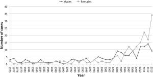 Aitken sex ratio graph