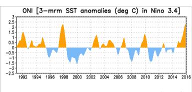 ONI sea surface temperature anomalies in Nino 3.4