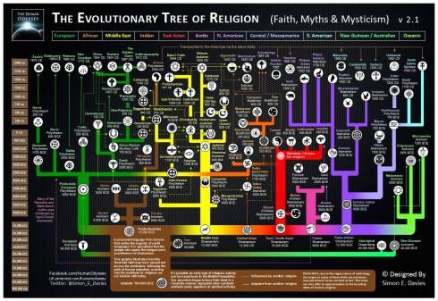 evolultionreligion